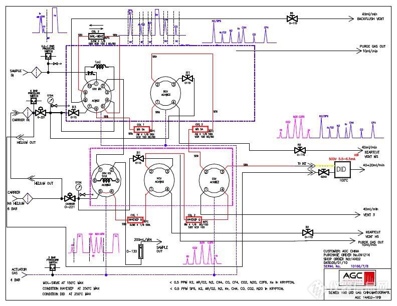 高频氩放电检测器 (hfadd) * 光度离子化检测器(pid) * 火焰光度检测