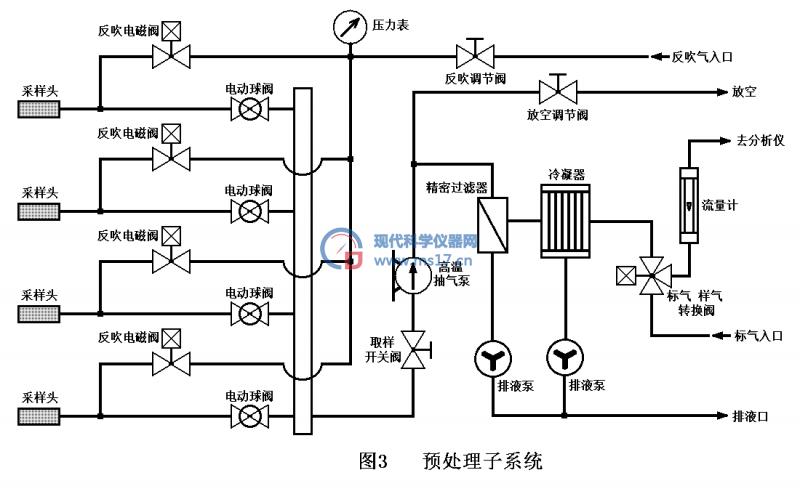 3)由反吹电磁阀