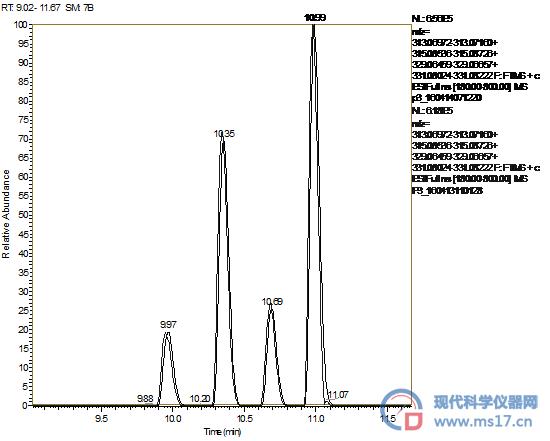 建立基于分析纯试剂的AFT的液质检测法