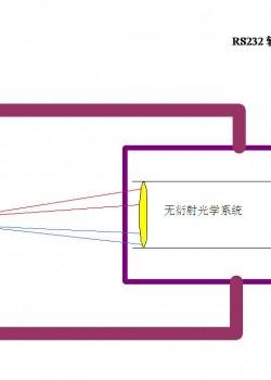 动态石墨烯电池与电容极片非接触激光在线测厚系统实现