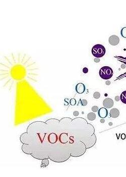 VOCs吸附管采样及实验室分析前处理解决方案