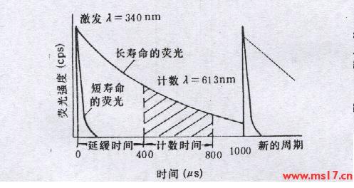 时间分辨荧光法测定的原理