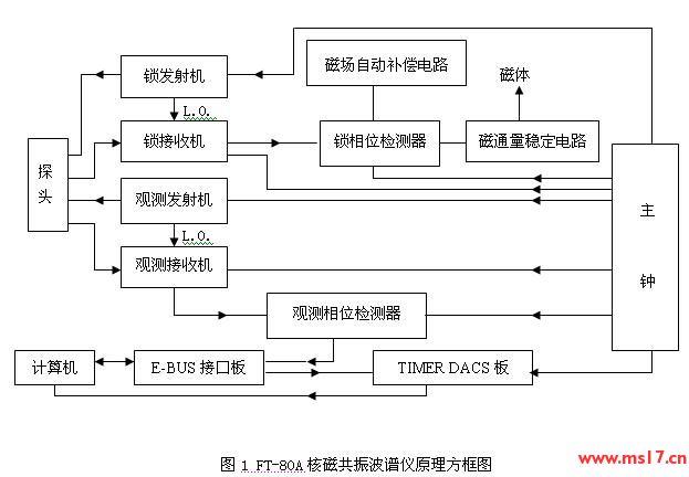 9三个三极管组成的放大电路输出的20hz主