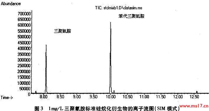 由于nist库中不存在三聚氰胺及苯代三聚氰胺硅烷化