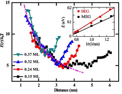 beg表面cs-cs原子间平均相互作用势